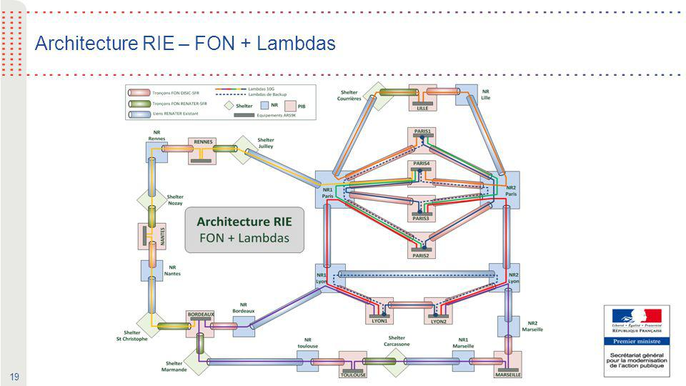 Architecture RIE – FON + Lambdas