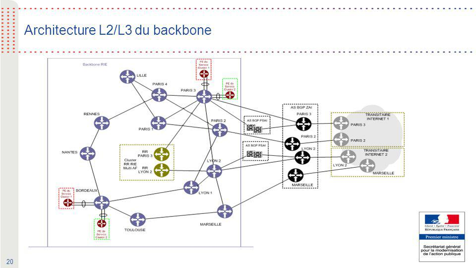 Architecture L2/L3 du backbone