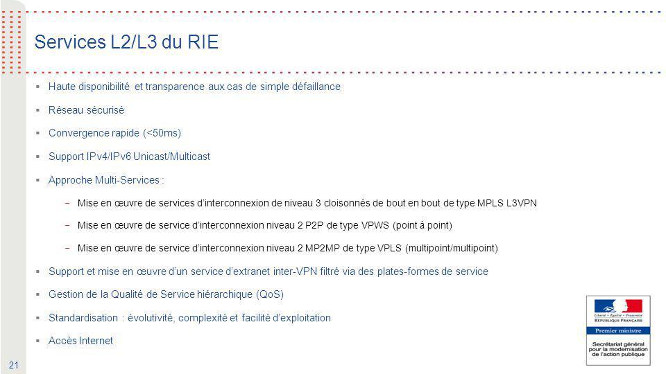 Services L2/L3 du RIE Haute disponibilité et transparence aux cas de simple défaillance. Réseau sécurisé.