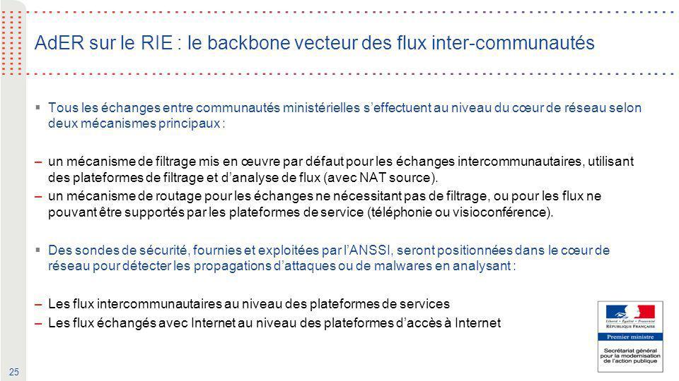 AdER sur le RIE : le backbone vecteur des flux inter-communautés