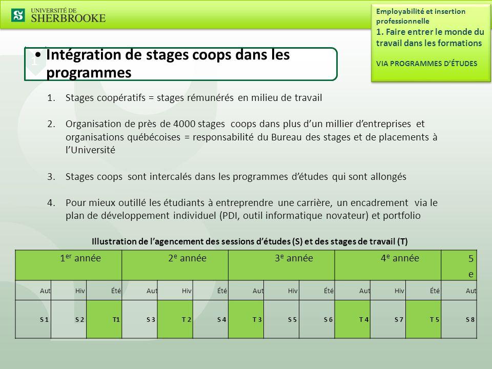 Intégration de stages coops dans les programmes