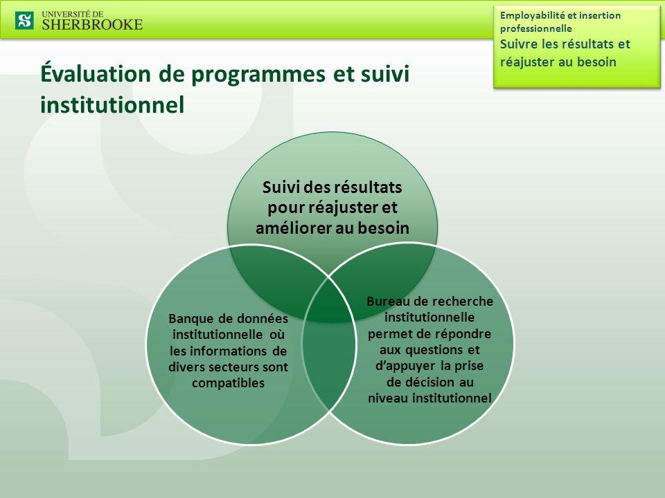 Évaluation de programmes et suivi institutionnel