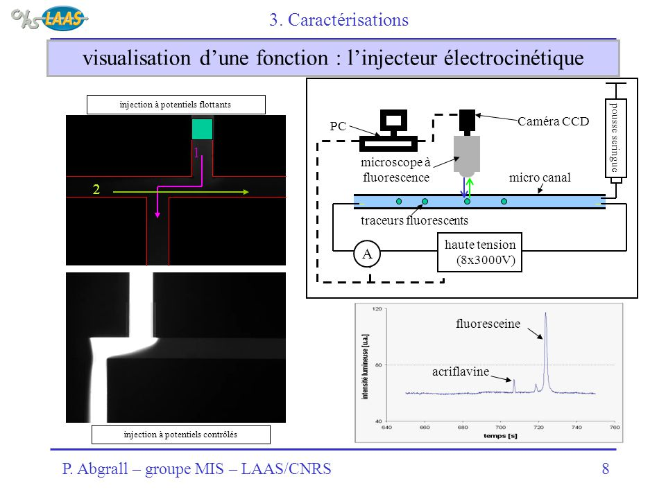 visualisation d'une fonction : l'injecteur électrocinétique