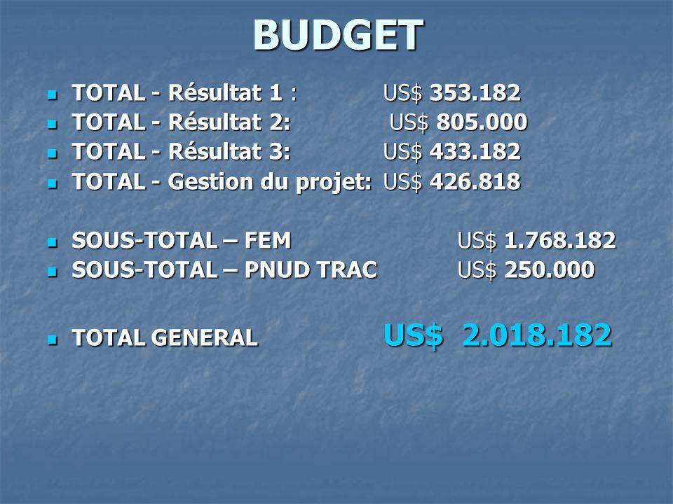 BUDGET TOTAL - Résultat 1 : US$ 353.182
