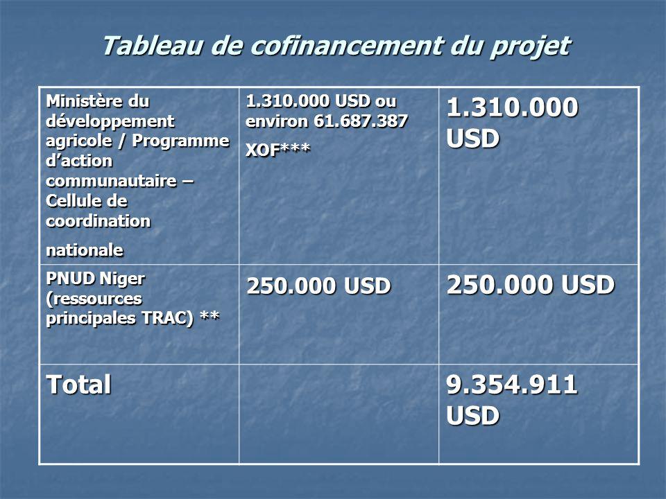 Tableau de cofinancement du projet