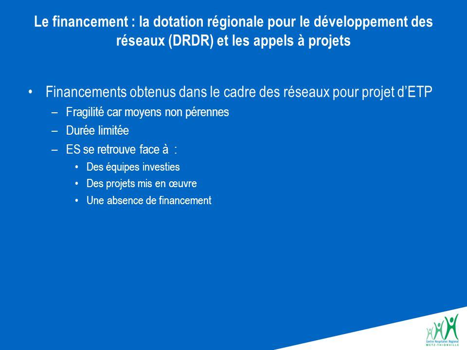 Financements obtenus dans le cadre des réseaux pour projet d'ETP