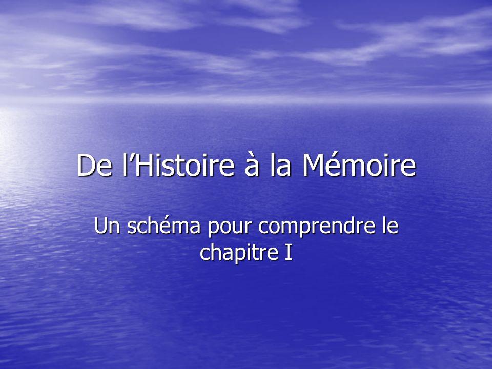 De l'Histoire à la Mémoire