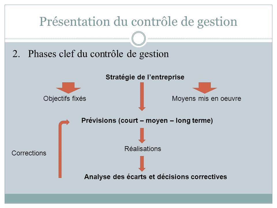 Présentation du contrôle de gestion