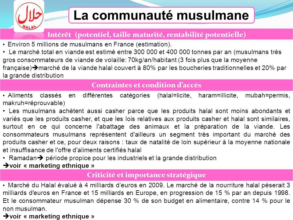La communauté musulmane