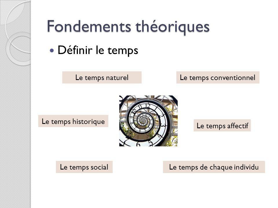 Fondements théoriques