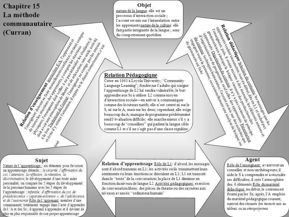 La méthode communautaire (Curran)