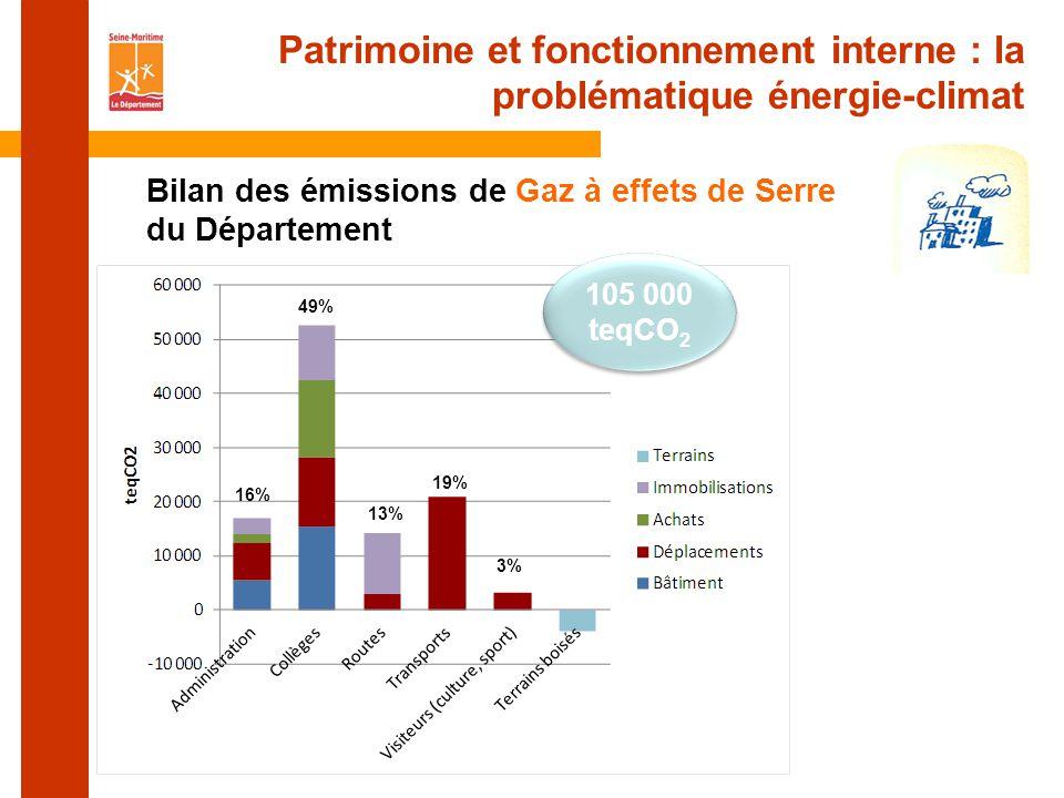 Patrimoine et fonctionnement interne : la problématique énergie-climat