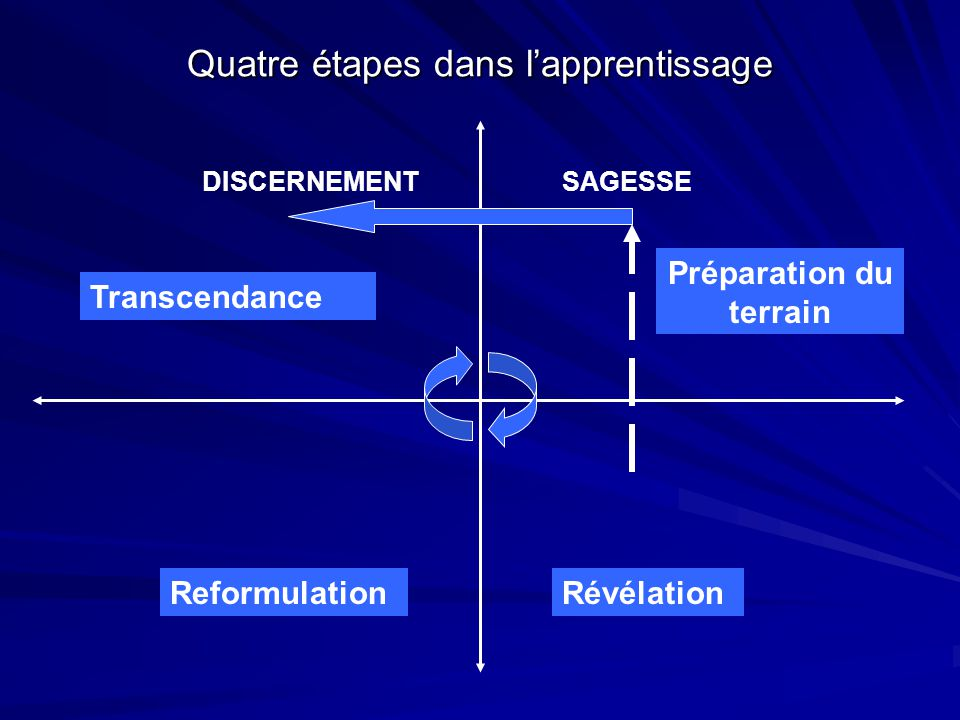 Quatre étapes dans l'apprentissage