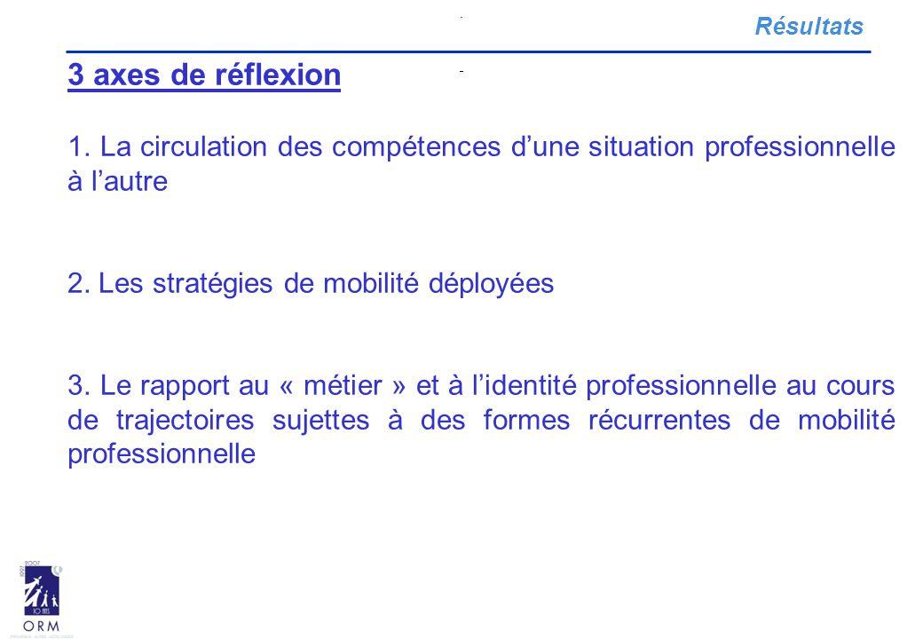 . Résultats. 3 axes de réflexion. 1. La circulation des compétences d'une situation professionnelle à l'autre.