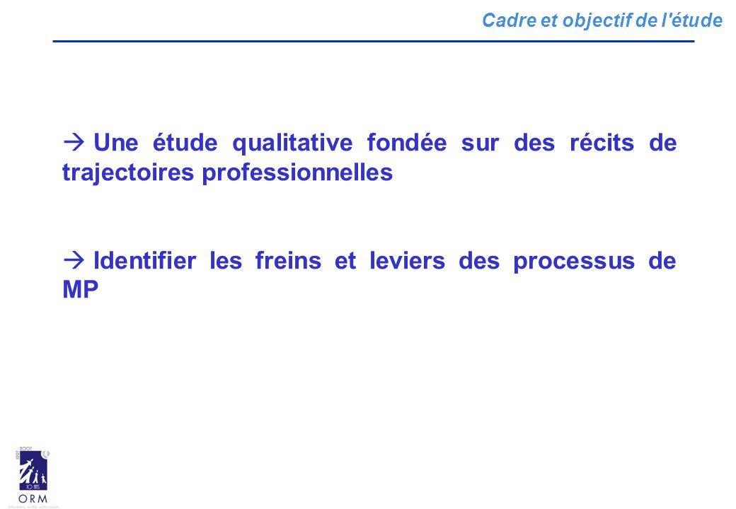 Identifier les freins et leviers des processus de MP