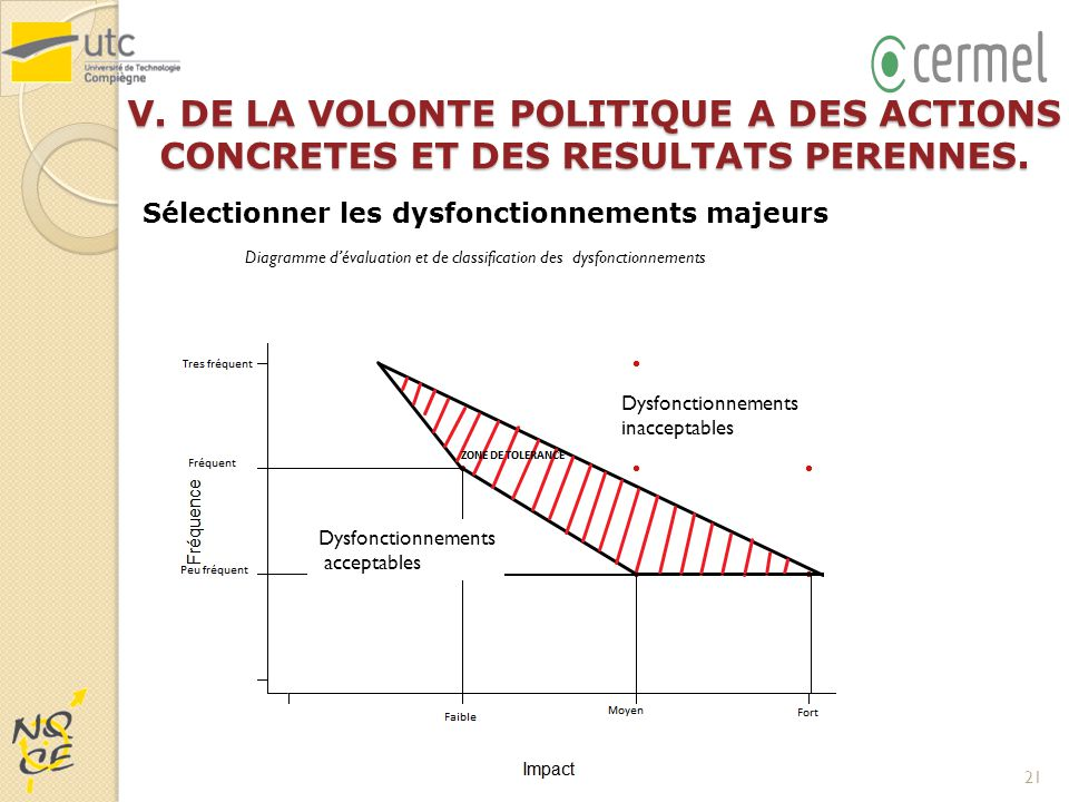 Diagramme d'évaluation et de classification des dysfonctionnements