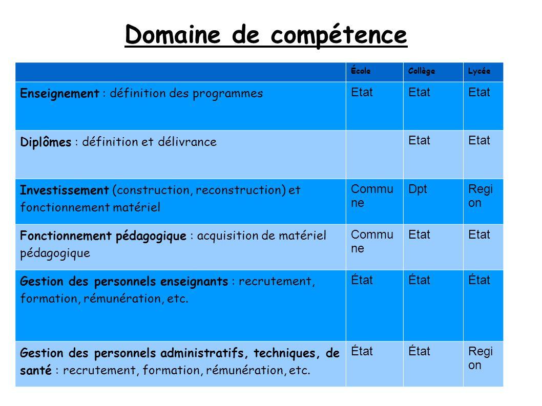 Domaine de compétence Enseignement : définition des programmes Etat