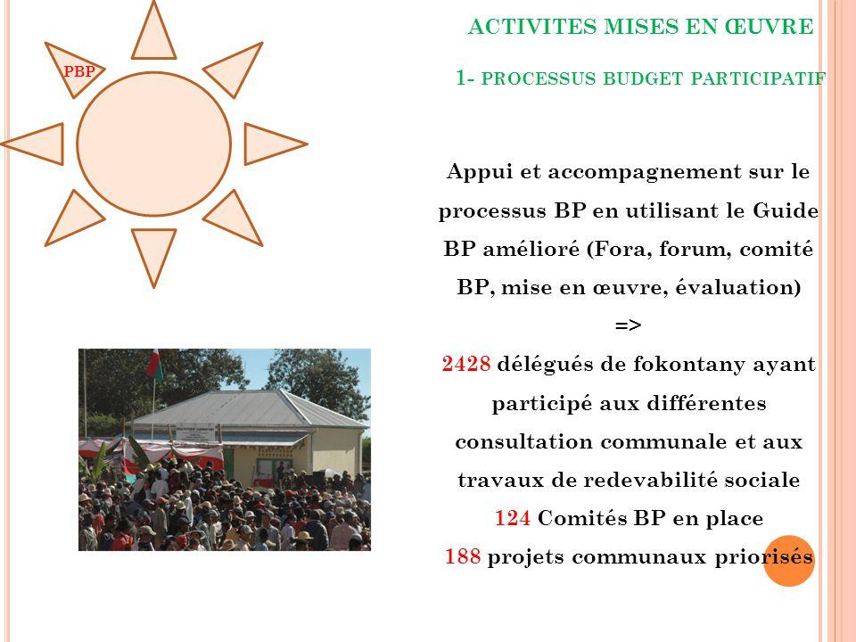 ACTIVITES MISES EN ŒUVRE 1- processus budget participatif