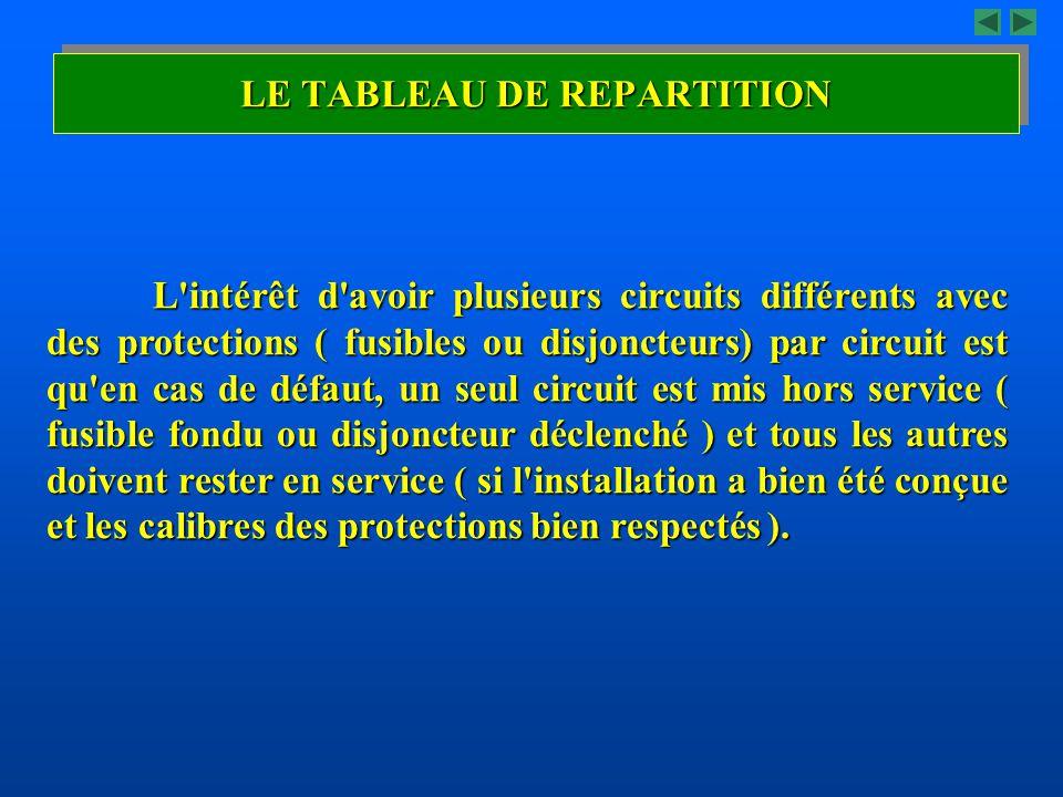 LE TABLEAU DE REPARTITION
