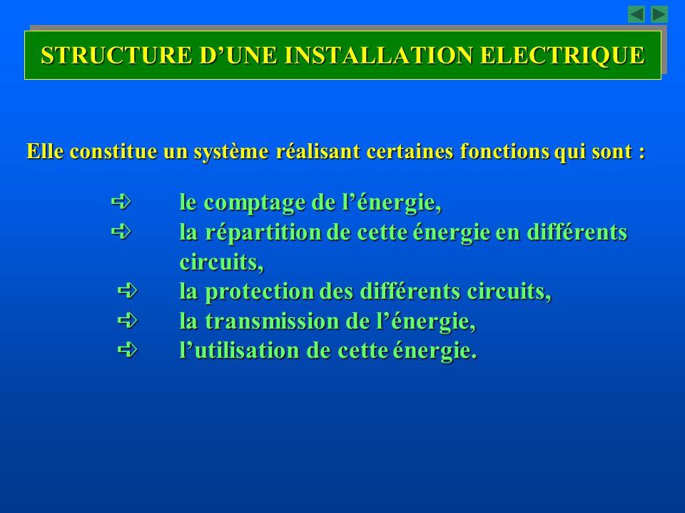 STRUCTURE D'UNE INSTALLATION ELECTRIQUE
