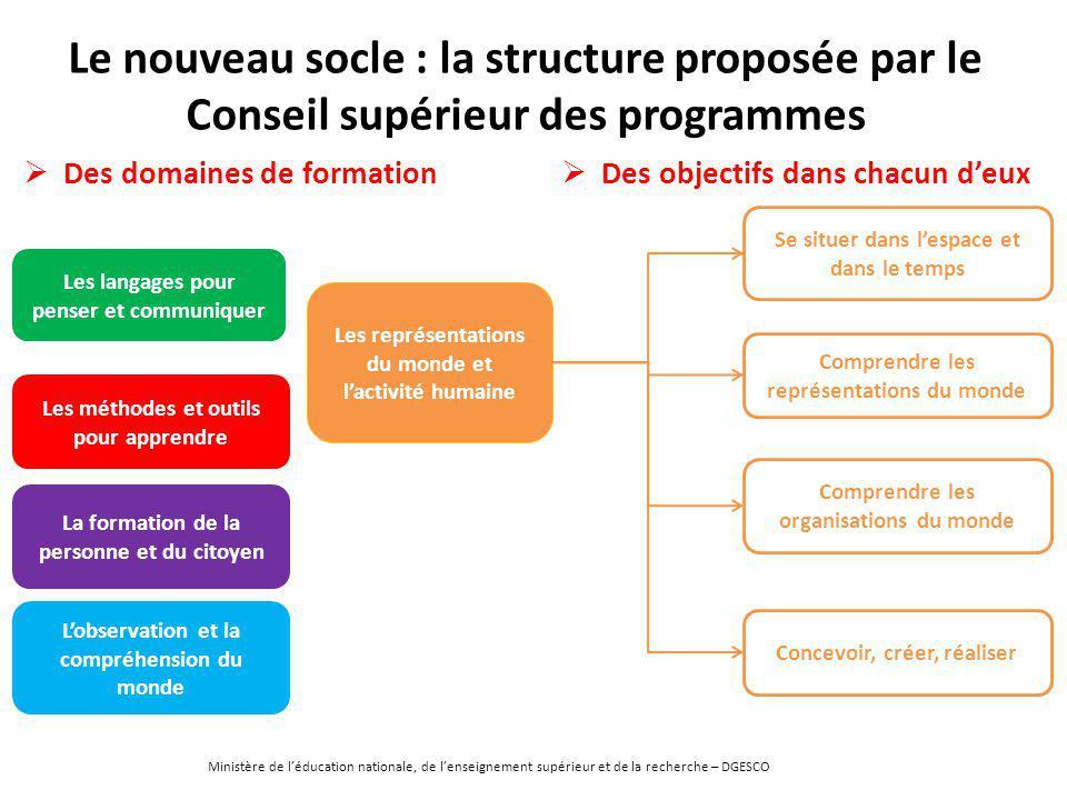 Le nouveau socle : la structure proposée par le Conseil supérieur des programmes