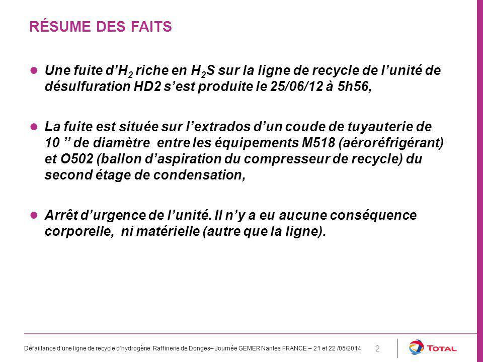 Résume des faits Une fuite d'H2 riche en H2S sur la ligne de recycle de l'unité de désulfuration HD2 s'est produite le 25/06/12 à 5h56,