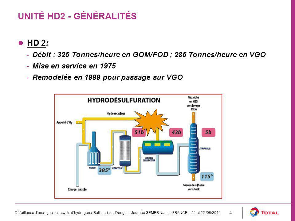 Unité HD2 - généralités HD 2: