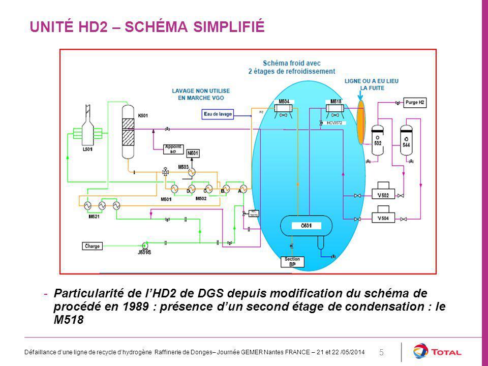 Unité HD2 – schéma simplifié