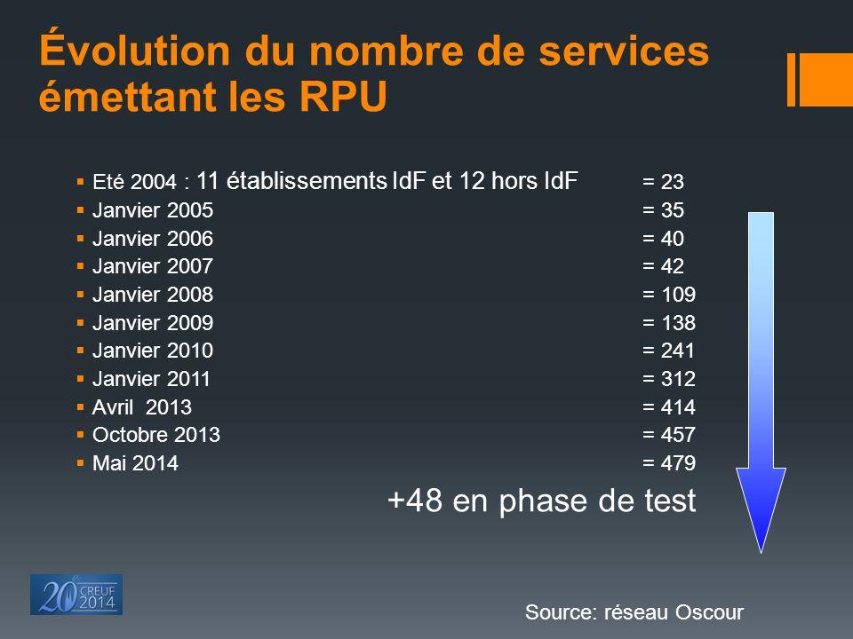 Évolution du nombre de services émettant les RPU