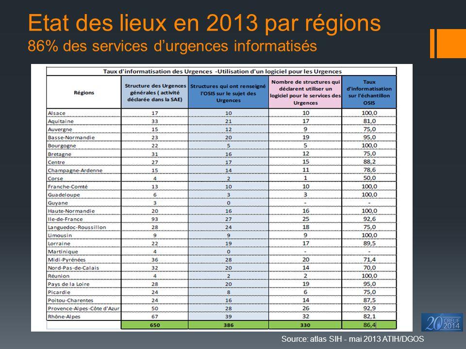 Etat des lieux en 2013 par régions 86% des services d'urgences informatisés