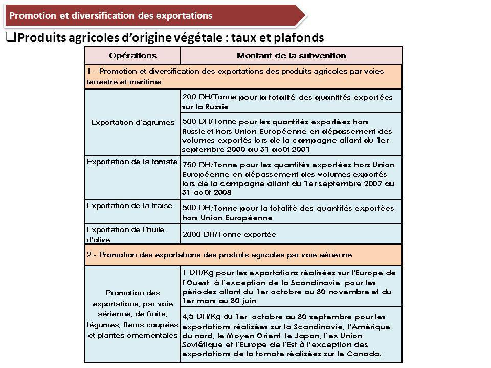 Produits agricoles d'origine végétale : taux et plafonds