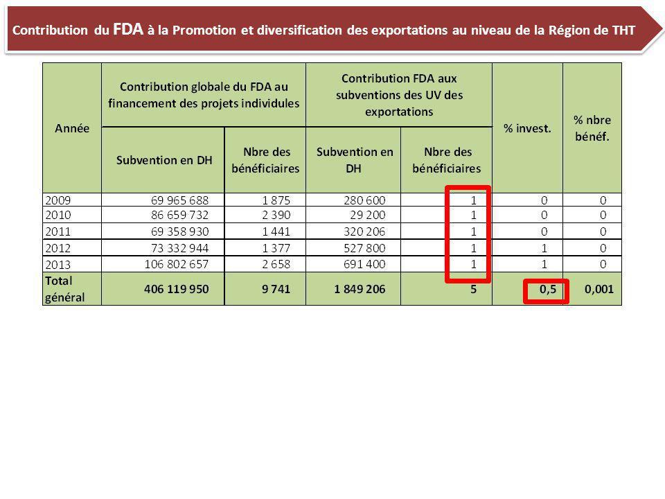 Contribution du FDA à la Promotion et diversification des exportations au niveau de la Région de THT