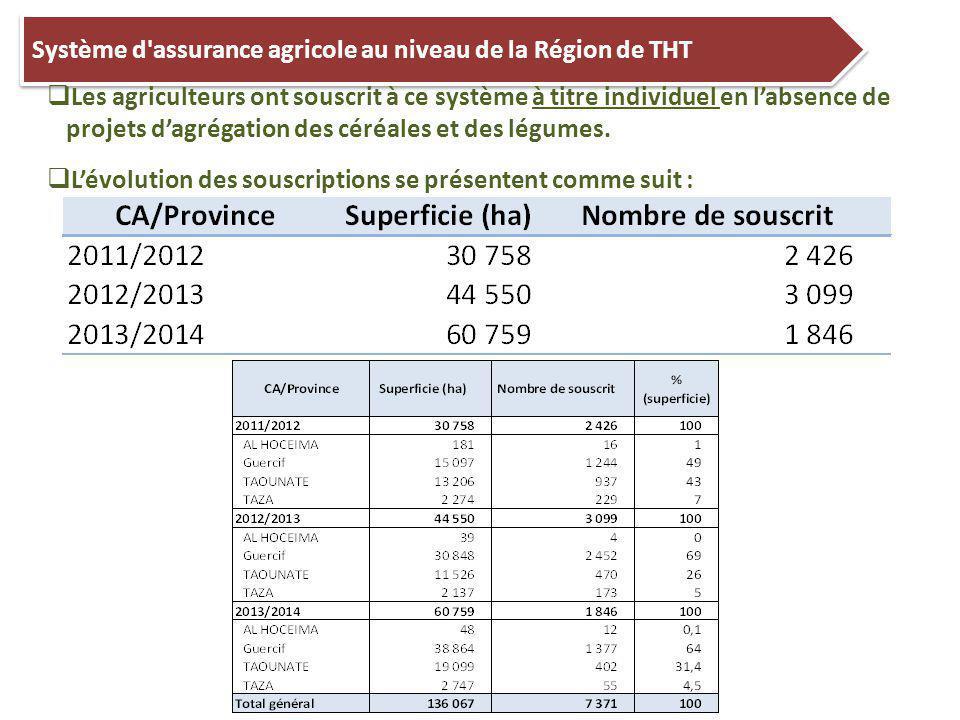 Système d assurance agricole au niveau de la Région de THT