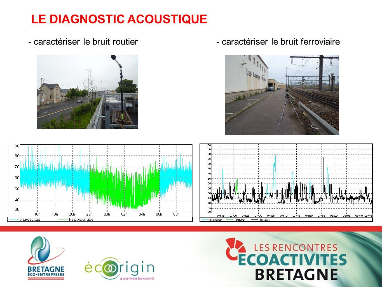 - caractériser le bruit routier - caractériser le bruit ferroviaire