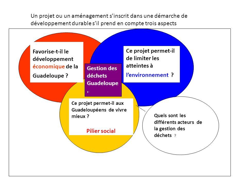 Favorise-t-il le développement économique de la Guadeloupe