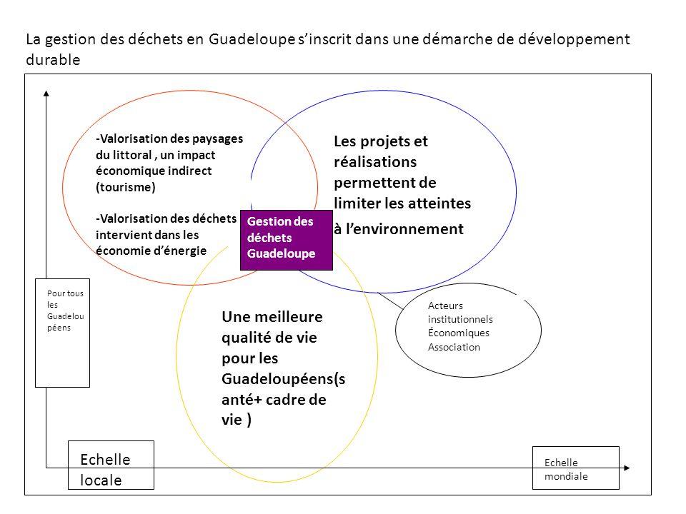 La gestion des déchets en Guadeloupe s'inscrit dans une démarche de développement durable