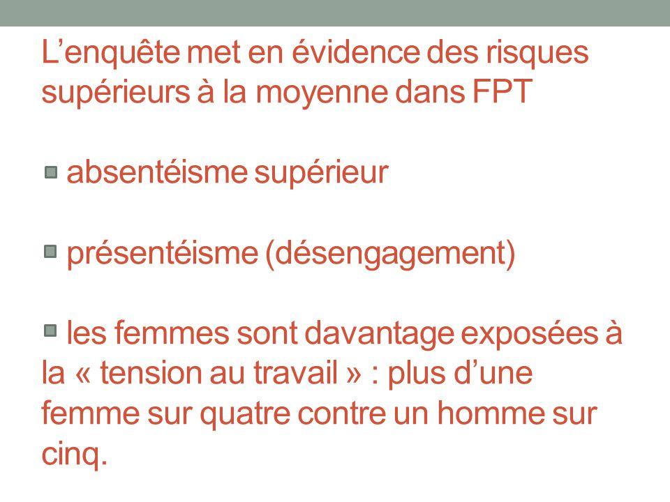 L'enquête met en évidence des risques supérieurs à la moyenne dans FPT absentéisme supérieur présentéisme (désengagement) les femmes sont davantage exposées à la « tension au travail » : plus d'une femme sur quatre contre un homme sur cinq.
