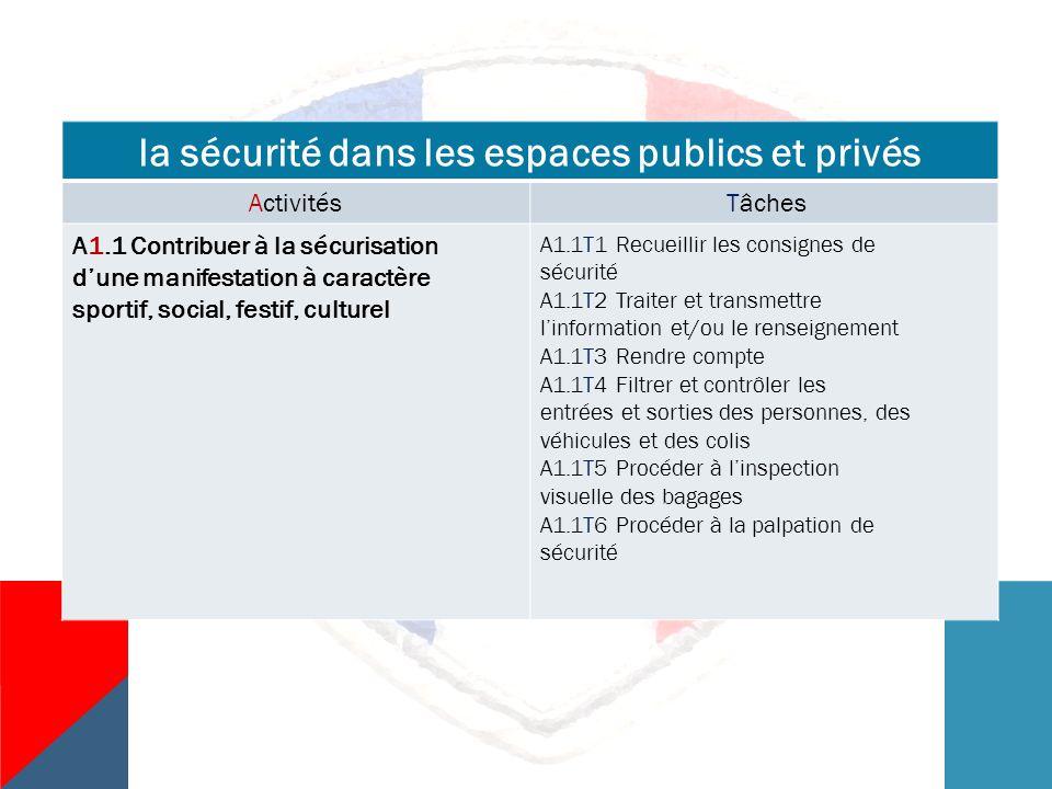 la sécurité dans les espaces publics et privés