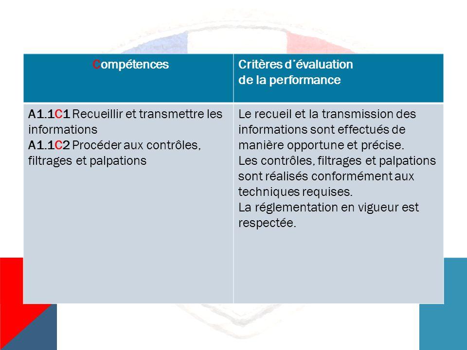 Compétences Critères d'évaluation. de la performance. A1.1C1 Recueillir et transmettre les. informations.