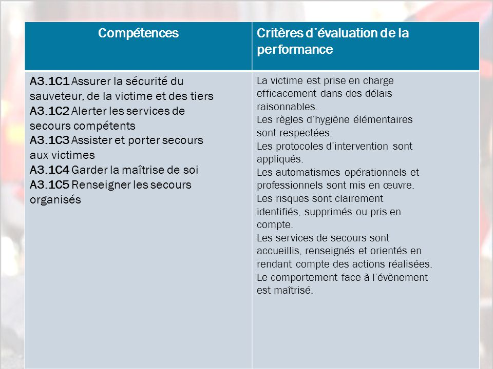 Critères d'évaluation de la performance