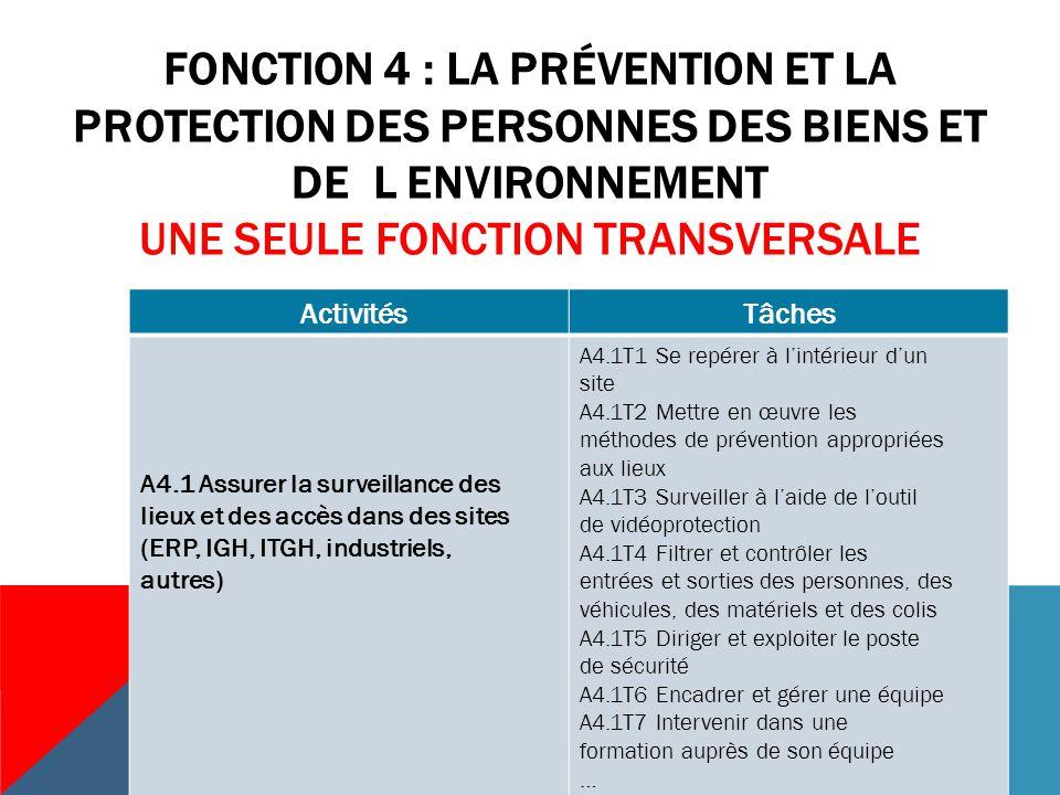 Fonction 4 : La prévention ET LA PROTECTION DES PERSONNES DES BIENS ET DE L ENVIRONNEMENT une seule fonction transversale