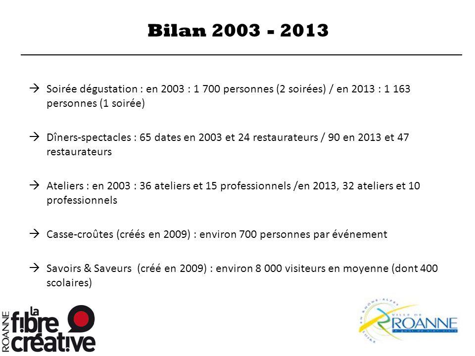 Bilan 2003 - 2013 Soirée dégustation : en 2003 : 1 700 personnes (2 soirées) / en 2013 : 1 163 personnes (1 soirée)