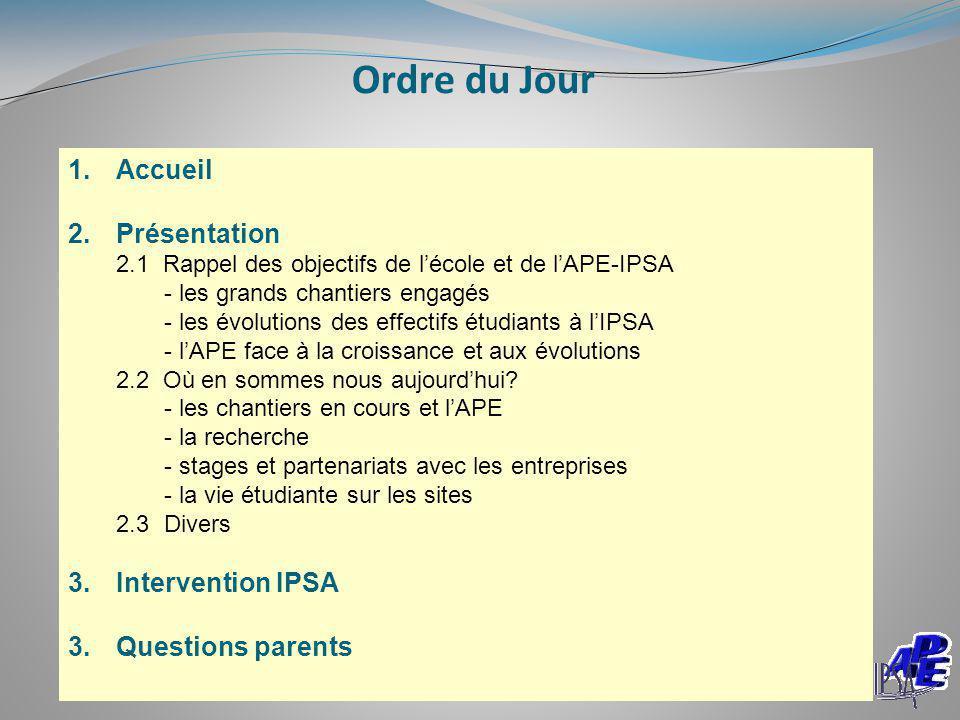 Ordre du Jour Accueil Présentation Intervention IPSA Questions parents