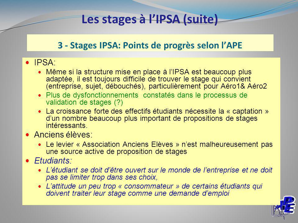 3 - Stages IPSA: Points de progrès selon l'APE