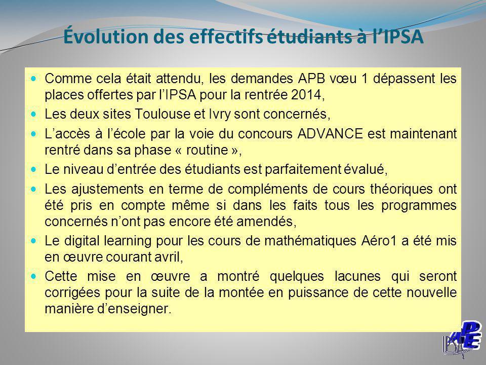 Évolution des effectifs étudiants à l'IPSA