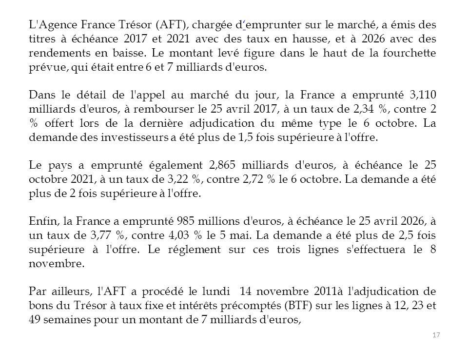 L Agence France Trésor (AFT), chargée d'emprunter sur le marché, a émis des titres à échéance 2017 et 2021 avec des taux en hausse, et à 2026 avec des rendements en baisse. Le montant levé figure dans le haut de la fourchette prévue, qui était entre 6 et 7 milliards d euros.