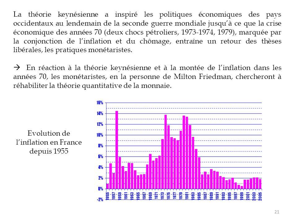 Evolution de l'inflation en France depuis 1955