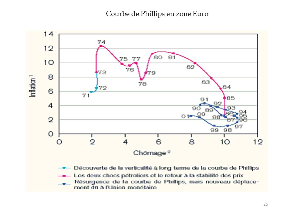 Courbe de Phillips en zone Euro