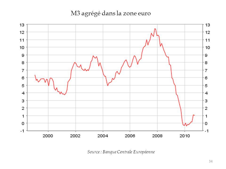 Source : Banque Centrale Européenne