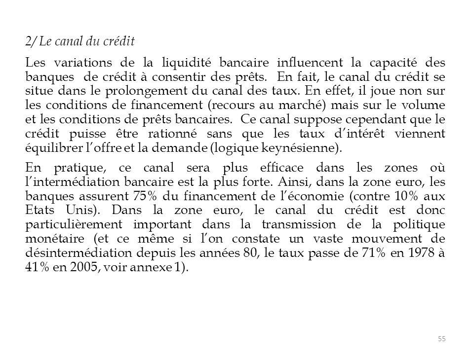 2/ Le canal du crédit